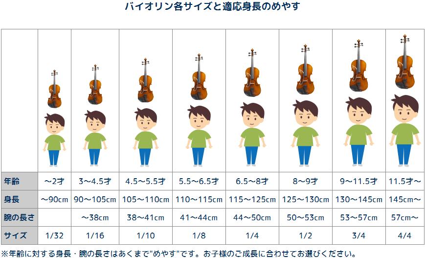バイオリン各サイズと適応身長の目安